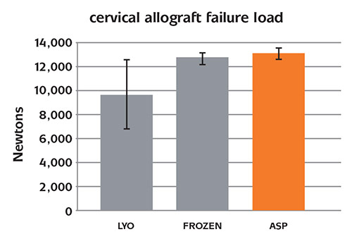 cervical allograft failure load